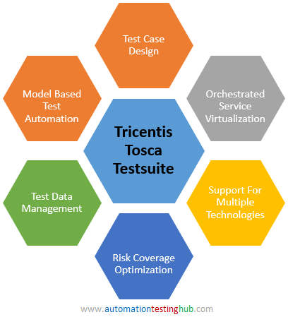 Tricentis Tosca Testsuite Introduction