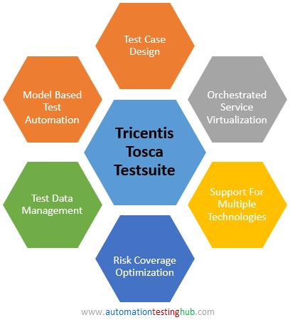 Tricentis creates online help with video tutorials.