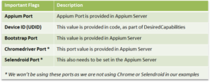Appium Parallel Execution using Java Thread – Android